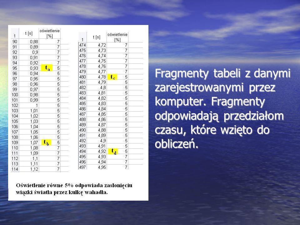 Fragmenty tabeli z danymi zarejestrowanymi przez komputer. Fragmenty odpowiadają przedziałom czasu, które wzięto do obliczeń.