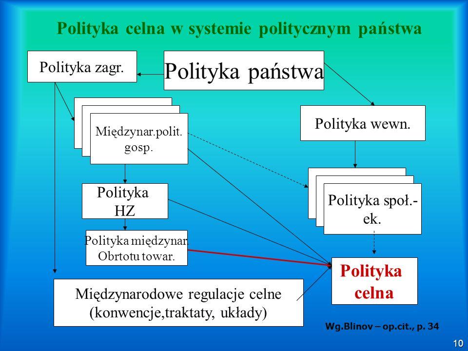 10 Polityka celna w systemie politycznym państwa Polityka państwa Polityka zagr. Polityka wewn. Międzynar.polit. gosp. Polityka HZ Międzynarodowe regu