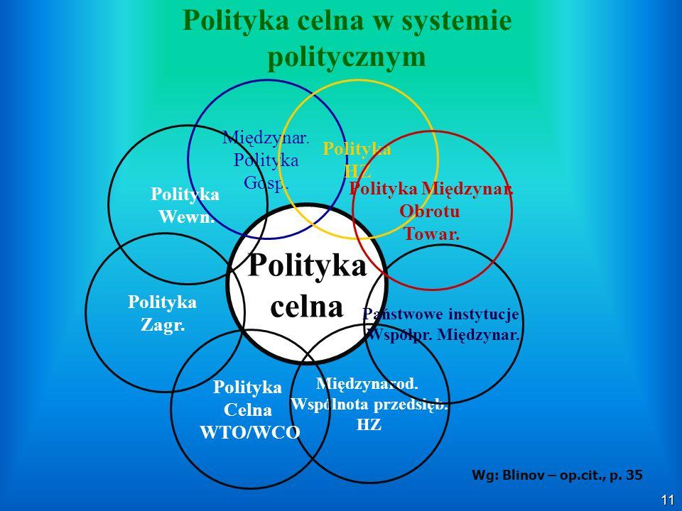 11 Polityka celna w systemie politycznym Polityka celna Międzynarod. Wspólnota przedsięb. HZ Polityka Zagr. Państwowe instytucje Współpr. Międzynar. M
