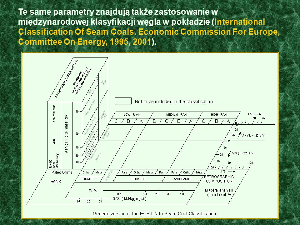 Te same parametry znajdują także zastosowanie w międzynarodowej klasyfikacji węgla w pokładzie (International Classification Of Seam Coals. Economic C