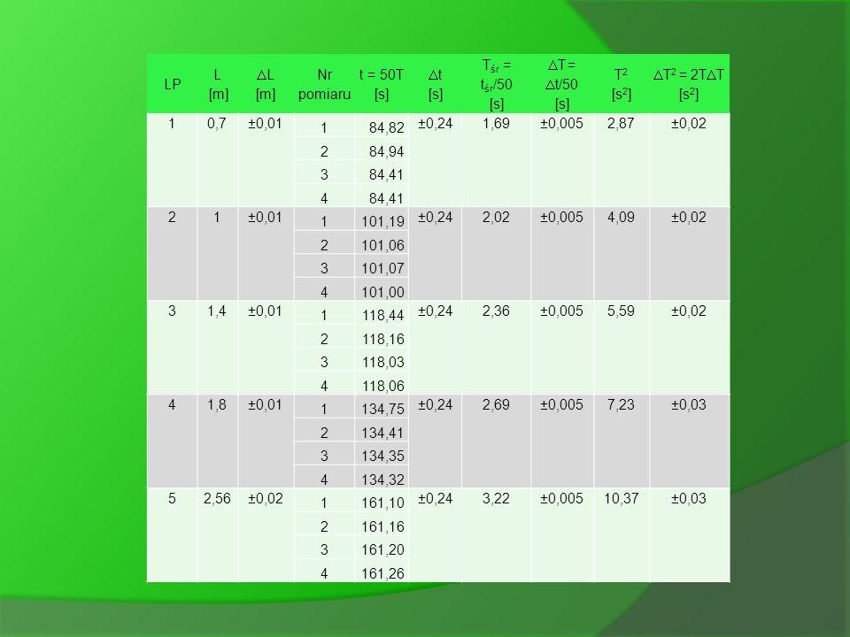 Pomiary okresów wahań wahadła Wykonaliśmy pomiary okresu wahań dla 5 różnych długości wahadła: L = 0,7m; 1m; 1,4m; 1,8m; 2,56m. Dla każdej długości wa