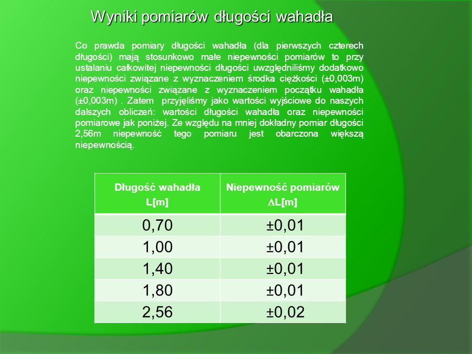 Wyniki pomiarów długości wahadła Lp Wahadło L 1 [m] Wahadło L 2 [m] Wahadło L 3 [m] Wahadło L 4 [m] Wahadło L 5 [m] 10,7020,1021,3981,7952,554 20,7050
