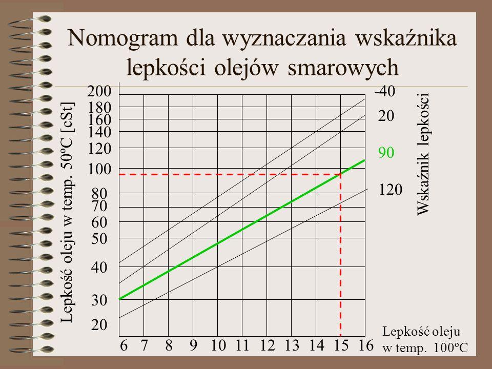 Nomogram dla wyznaczania wskaźnika lepkości olejów smarowych 20 30 40 50 60 70 80 100 120 140 160 180 200 678910111213141516 -40 20 90 120 Wskaźnik le