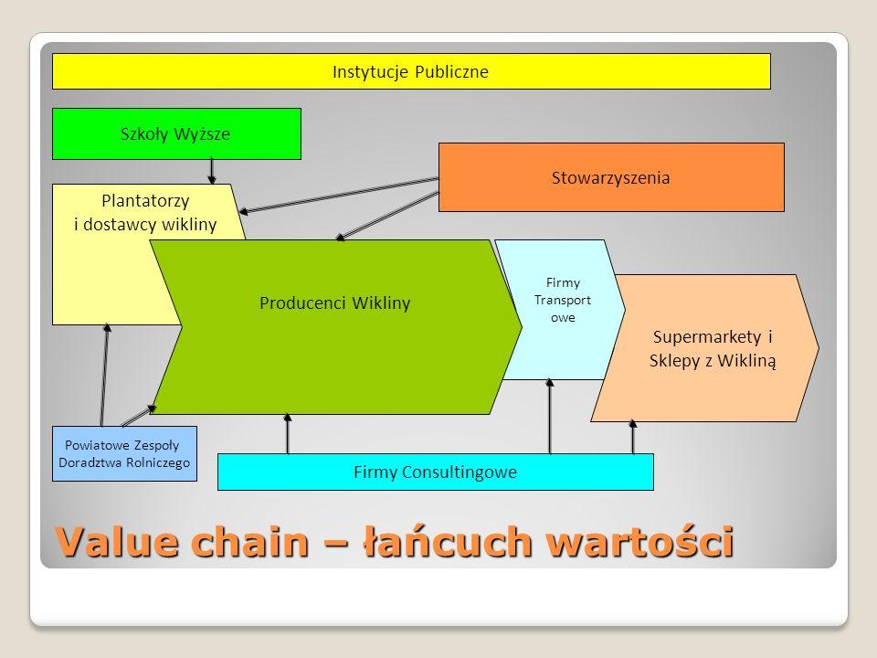 Supermarkety i Sklepy z Wikliną Value chain – łańcuch wartości Plantatorzy i dostawcy wikliny Firmy Transport owe Producenci Wikliny Szkoły Wyższe Ins