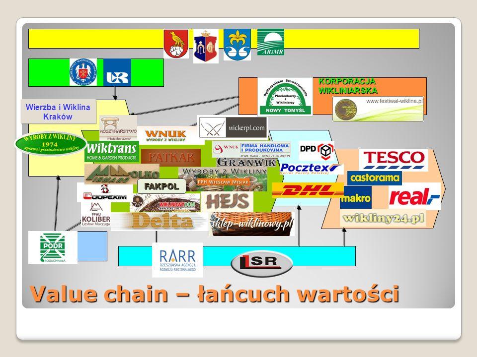 Value chain – łańcuch wartości Wierzba i Wiklina Kraków FAKPOL KORPORACJA WIKLINIARSKA