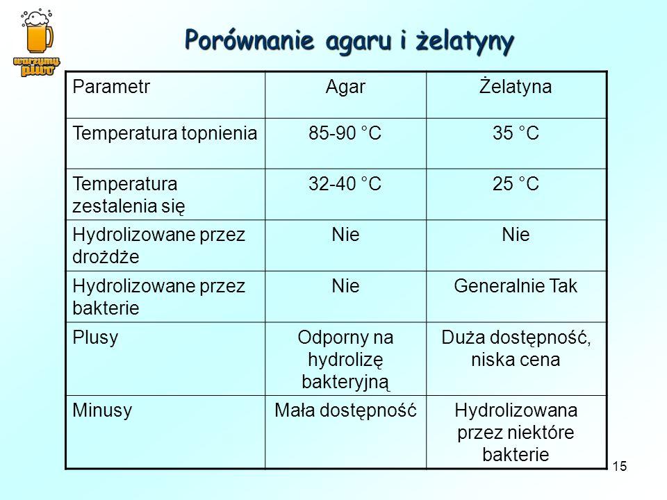 15 Porównanie agaru i żelatyny ParametrAgarŻelatyna Temperatura topnienia85-90 °C35 °C Temperatura zestalenia się 32-40 °C25 °C Hydrolizowane przez dr