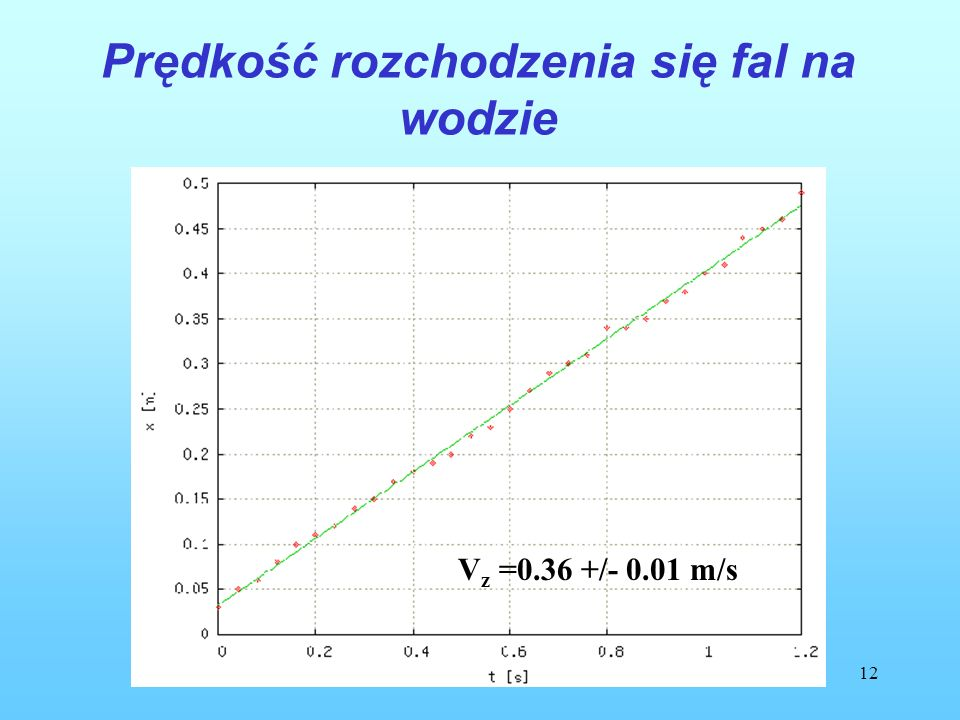 12 Prędkość rozchodzenia się fal na wodzie V z =0.36 +/- 0.01 m/s