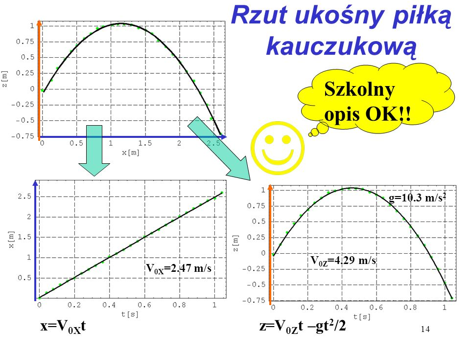 14 Rzut ukośny piłką kauczukową Szkolny opis OK!! x=V 0X t V 0Z =4.29 m/s g=10.3 m/s 2 V 0X =2.47 m/s z=V 0Z t –gt 2 /2