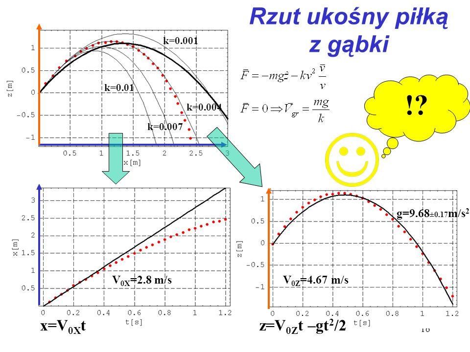 16 k=0.001 k=0.007 k=0.01 k=0.004 Rzut ukośny piłką z gąbki ??? V 0Z =4.67 m/s g=9.68 ±0.17 m/s 2 z=V 0Z t –gt 2 /2 V 0X =2.8 m/s x=V 0X t !?
