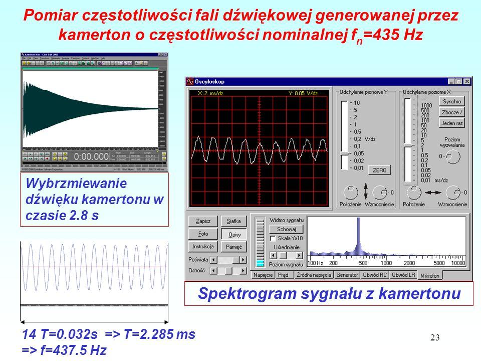 23 Pomiar częstotliwości fali dźwiękowej generowanej przez kamerton o częstotliwości nominalnej f n =435 Hz 14 T=0.032s => T=2.285 ms => f=437.5 Hz Spektrogram sygnału z kamertonu Wybrzmiewanie dźwięku kamertonu w czasie 2.8 s