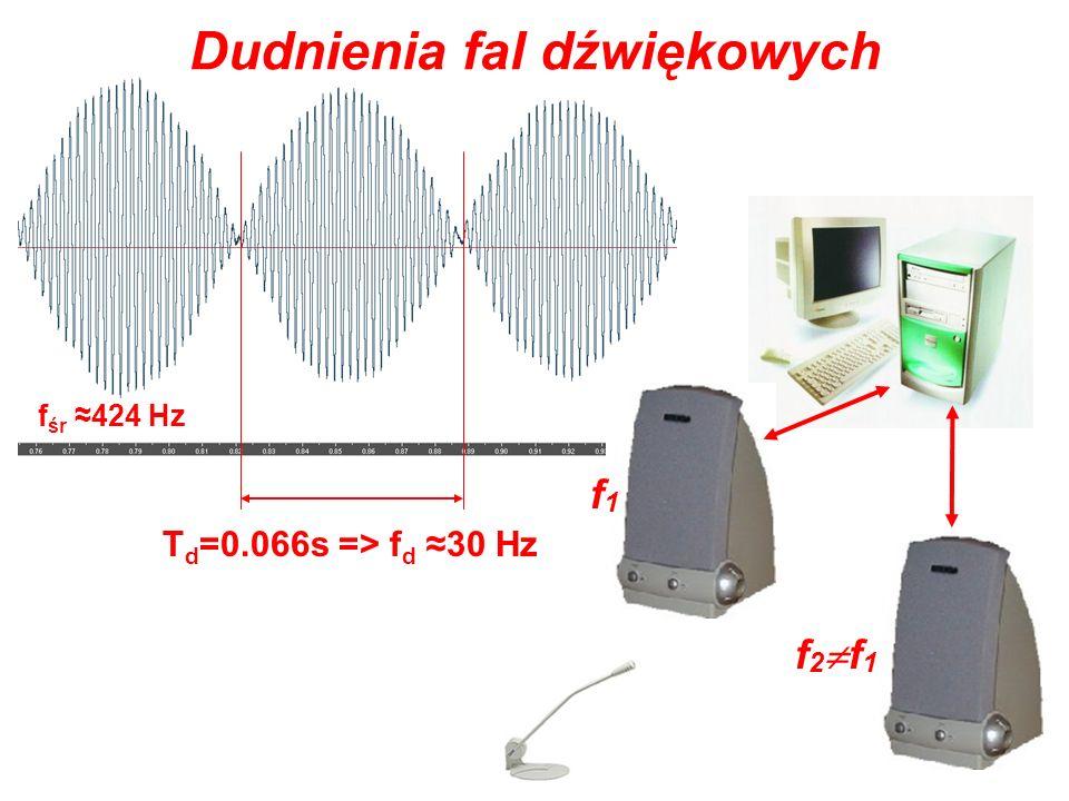 29 T d =0.066s => f d 30 Hz f śr 424 Hz f1f1 f 2 f 1 Dudnienia fal dźwiękowych