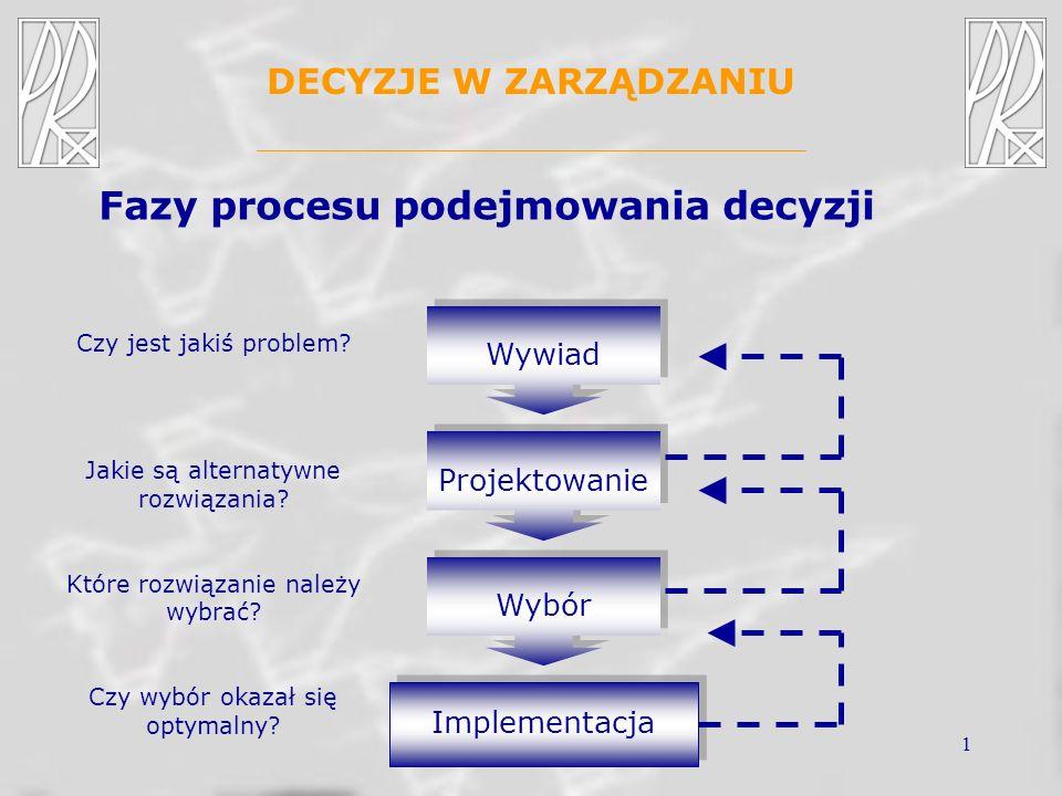 1 DECYZJE W ZARZĄDZANIU Fazy procesu podejmowania decyzji Wywiad Projektowanie Wybór Implementacja Czy jest jakiś problem? Jakie są alternatywne rozwi