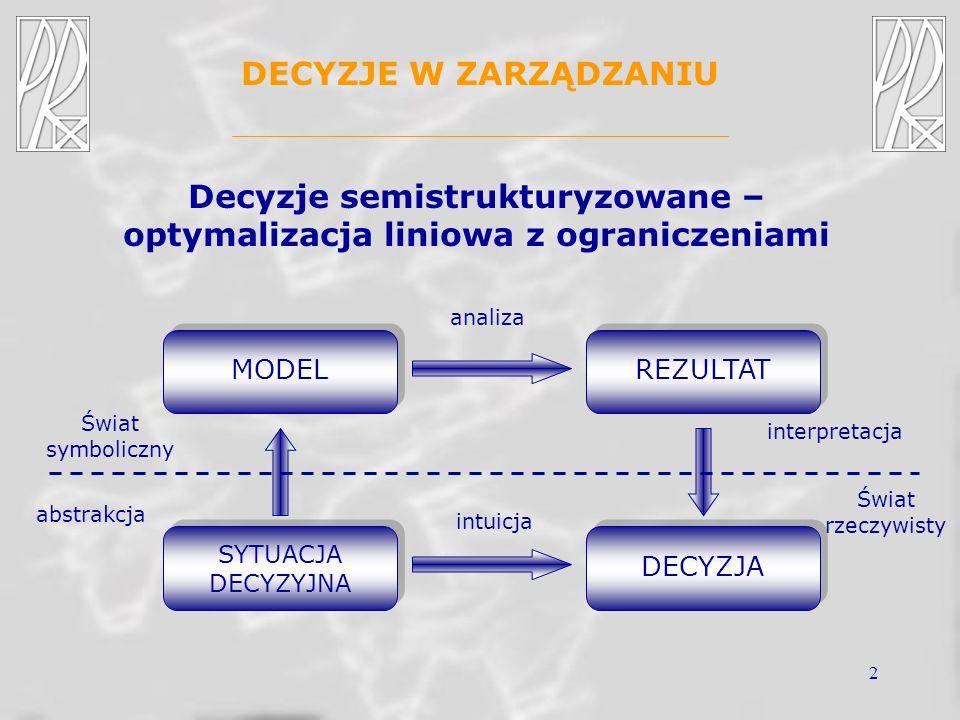 3 DECYZJE W ZARZĄDZANIU –Wybór asortymentu produkcji –Problemy mieszania –Określenie optymalnego portwela inwestycyjnego –Zagadnienie transportowe –Zagadnienie harmonogramowania Przykładowe problemy związane z podejmo- waniem decyzji semistrukturyzowanych