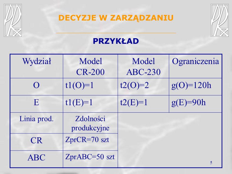 5 DECYZJE W ZARZĄDZANIU PRZYKŁAD WydziałModel CR-200 Model ABC-230 Ograniczenia Ot1(O)=1t2(O)=2g(O)=120h Et1(E)=1t2(E)=1g(E)=90h Linia prod.Zdolności
