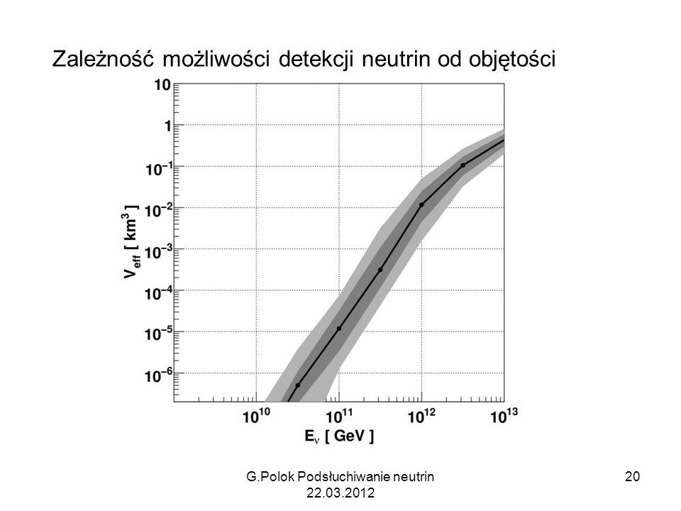 Zależność możliwości detekcji neutrin od objętości G.Polok Podsłuchiwanie neutrin 22.03.2012 20