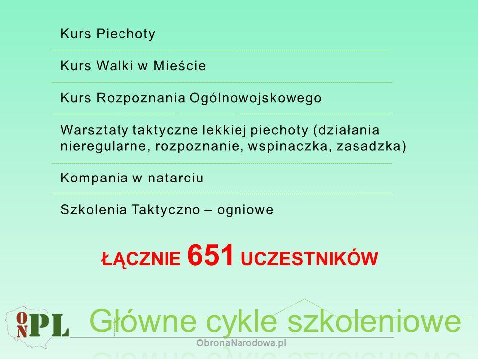 ŁĄCZNIE 651 UCZESTNIKÓW