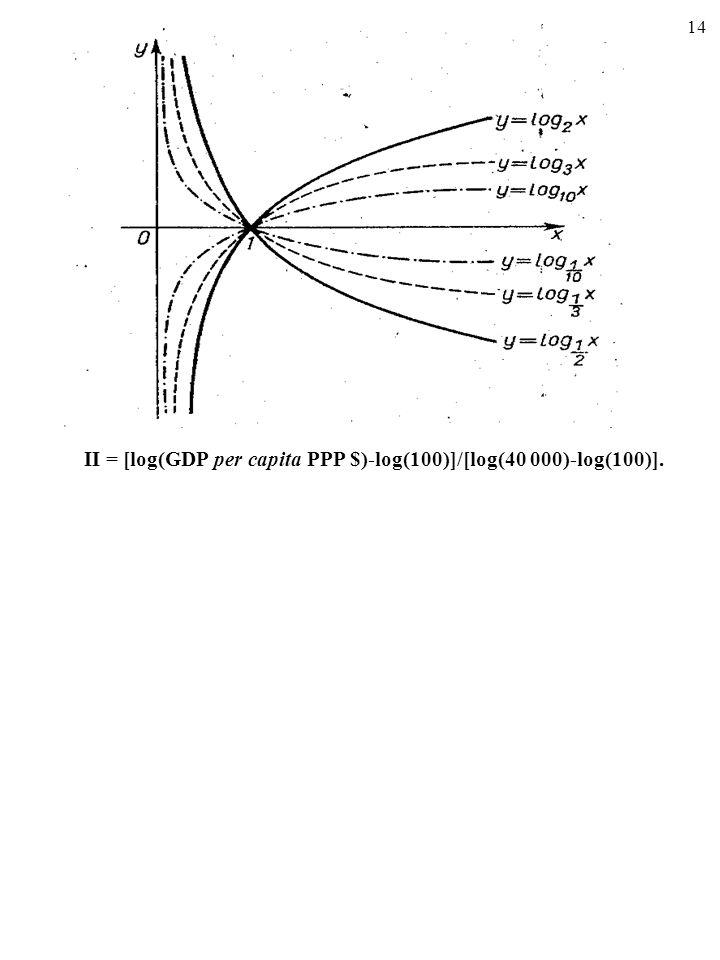 13 Zauważ, że jedną z cech HDI jest podporządkowanie konstrukcji cząstko- wego wskaźnika dochodów (i tylko jego) idei malejących przychodów. Jest ono