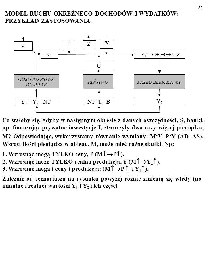 20 X I PRZEDSIĘBIORSTWA GOSPODARSTWA DOMOWE Y d = Y 2 - NT Y 2 PAŃSTWO G NT=T d –B Z S C Y 1 = C+I+G+X-Z ODPŁYWY: oszczedności (S), podatki netto (T d