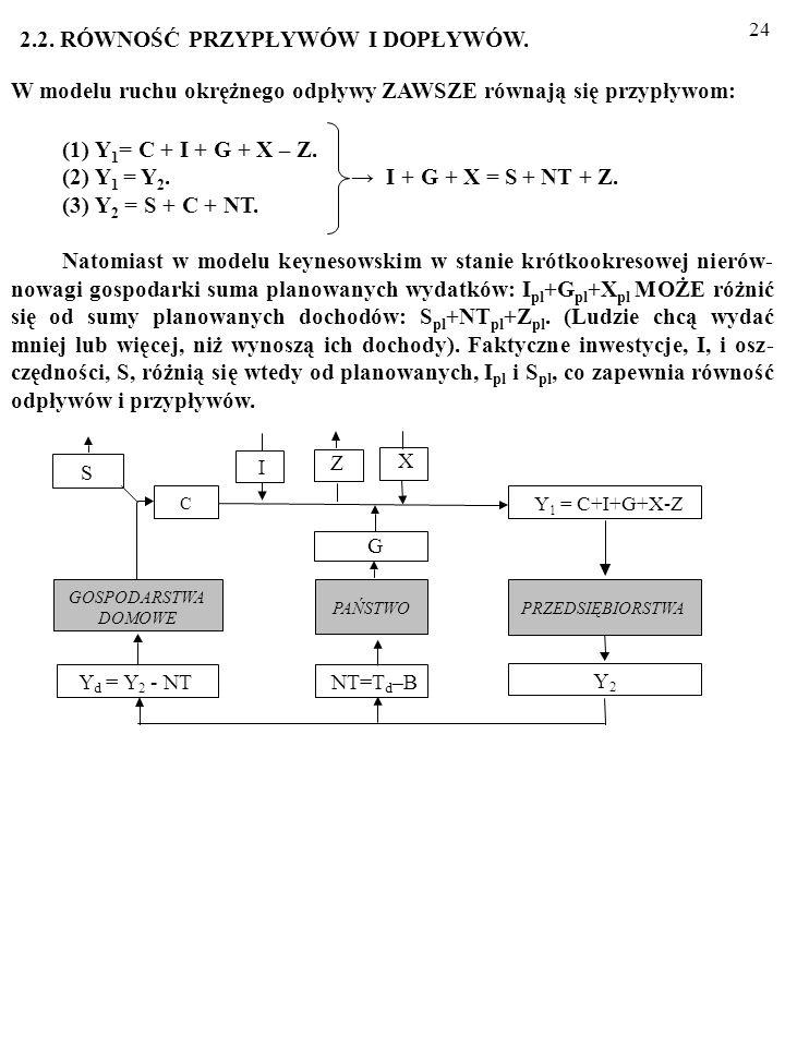 23 Z naszego modelu ruchu okrężnego wynika, że odpływy ZAWSZE równają się przypływom. Przecież: (1) Y 1 = C + I + G + X – Z. (2) Y 1 = Y 2. I + G + X