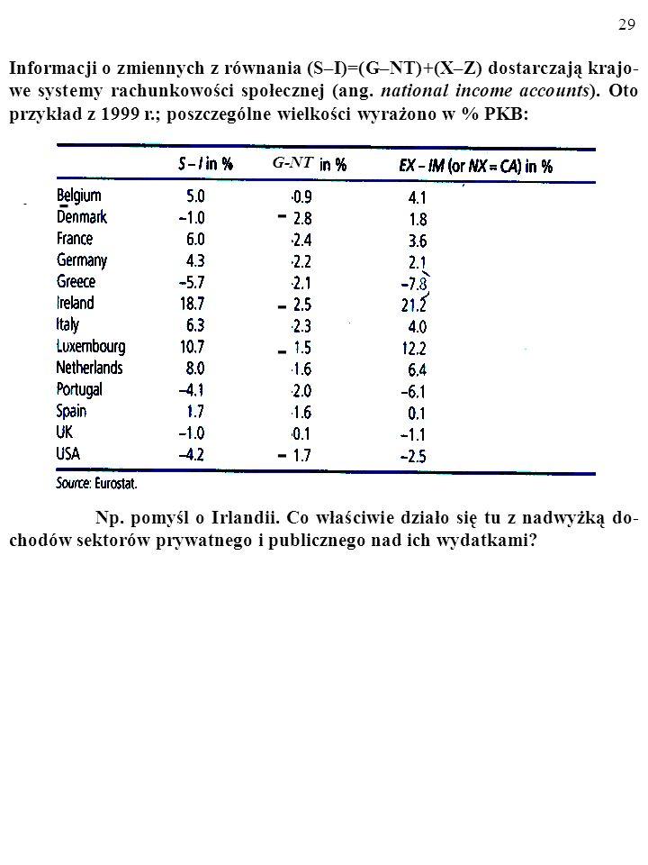 28 Czego dowiadujemy się z równania (1): (S – I) = (G – NT) + (X – Z)? Otóż ewentualnej nadwyżce dochodów nad wydatkami sektora prywatnego (S-I) nad j