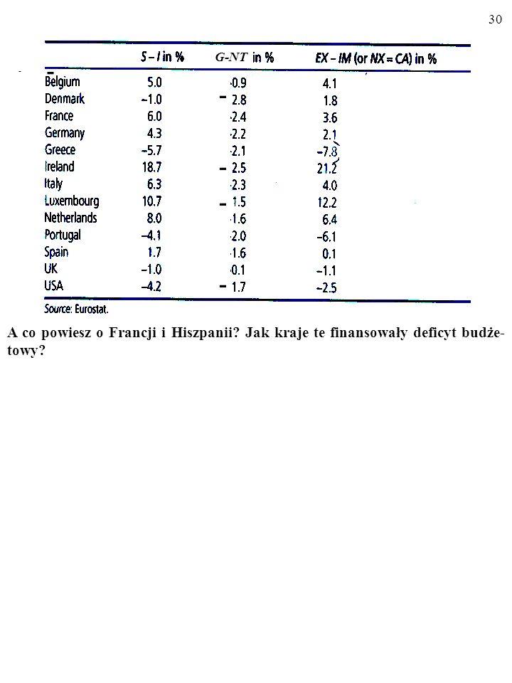 29 Informacji o zmiennych z równania (S–I)=(G–NT)+(X–Z) dostarczają krajo- we systemy rachunkowości społecznej (ang. national income accounts). Oto pr