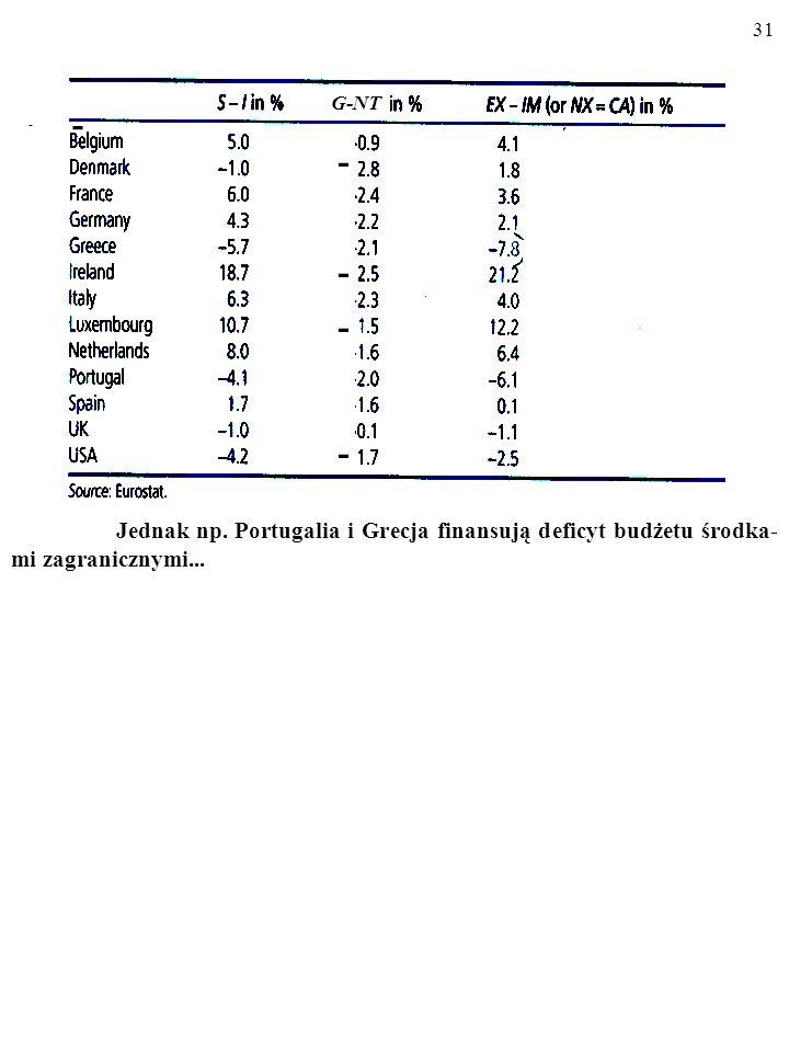 30 A co powiesz o Francji i Hiszpanii? Jak kraje te finansowały deficyt budże- towy? - - -------- G-NT