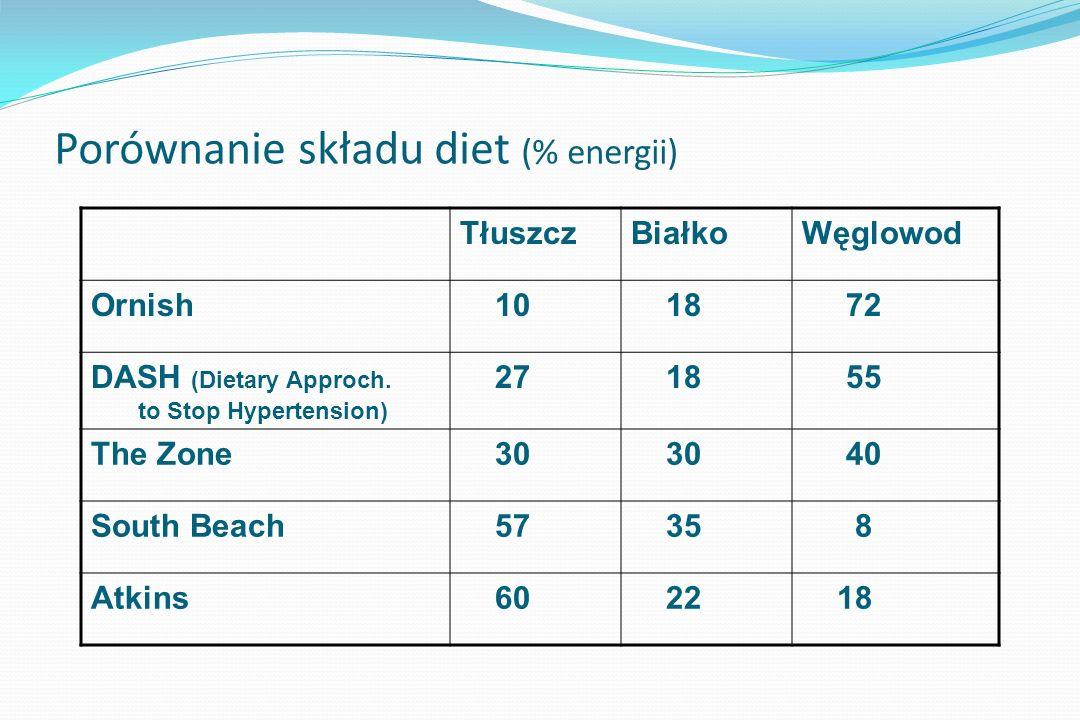 Dieta: Niskotłuszczowa (<20% energii, tłuszcze nienasycone) Niskowęglowodanowa (niski IG) Wysokobiałkowa ( do 30% energii) zasycenie, termogenezę, TG, tłuszcz trzewny, oszczędza FFM Wapń : ułatwia lipolizę Woda : 2 l płynów nie słodzonych, woda mineralna niegazowana, średniej mineralizacji, mało sodu, wapń do magnezu 2:1 Jurajska, Cisowianka, zmineraliz.: Muszynianka, Staropolanka Warzywa, owoce, błonnik, soja, produkty pełnoziarniste