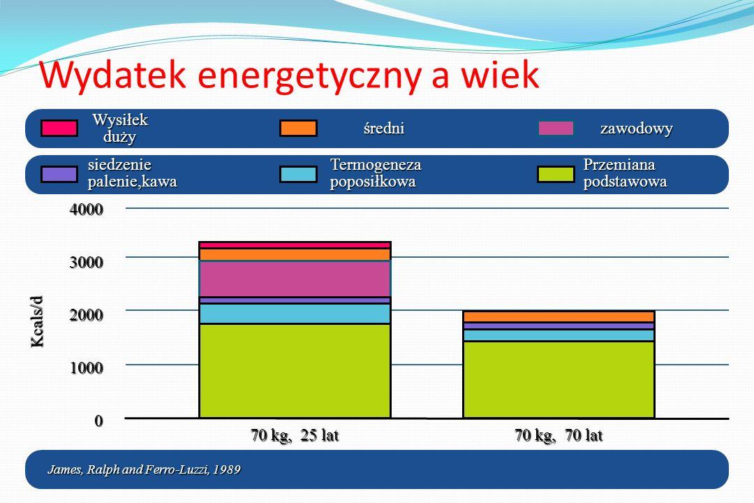 Zapotrzebowanie energii Całkowity wydatek energetyczny= BMR x współczynnik aktywności Mężczyźni BMR = 11.6 x masa kg + 879 kcal Kobiety BMR = 8.7 x masa kg + 826 kcal Poziom aktywności Współczynnik Siedzący 1.3 Średni aktywny 1.5 Regularna aktywność 1.7 ( Astrup, Clin.Endocrinol.