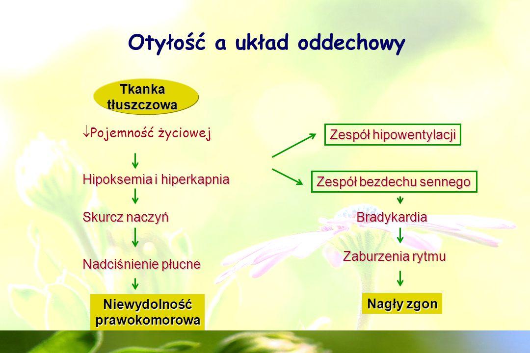 Otyłość a nowotwory U otyłych częściej występują nowotwory: - macicy - sutka - pęcherzyka żółciowego - prostaty - jelita grubego