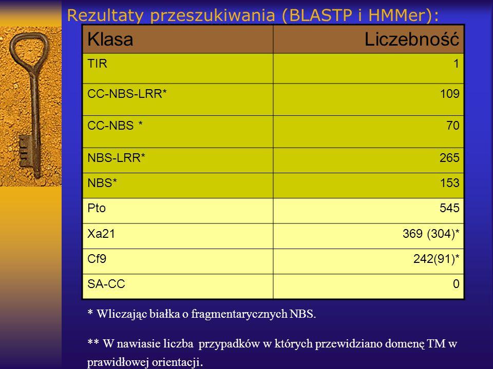 Rezultaty przeszukiwania (BLASTP i HMMer): KlasaLiczebność TIR1 CC-NBS-LRR*109 CC-NBS *70 NBS-LRR*265 NBS*153 Pto545 Xa21369 (304)* Cf9242(91)* SA-CC0