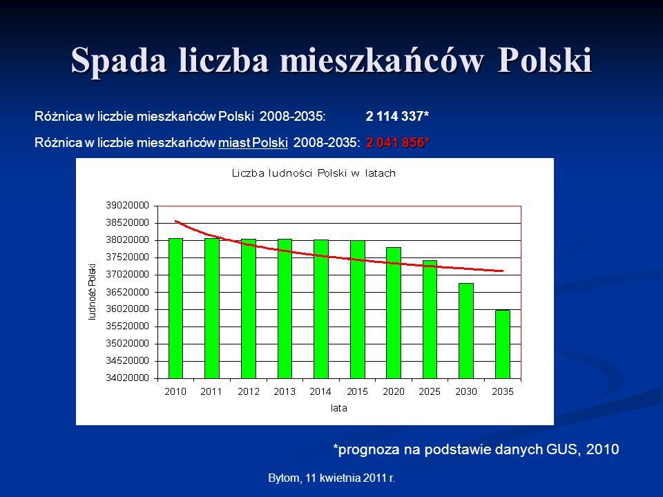 Bytom, 11 kwietnia 2011 r. Spada liczba mieszkańców Polski Różnica w liczbie mieszkańców Polski 2008-2035: 2 114 337* 2 041 856* Różnica w liczbie mie