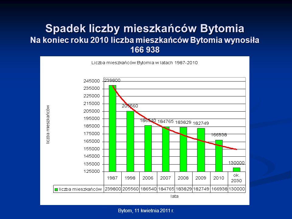 Bytom, 11 kwietnia 2011 r. Spadek liczby mieszkańców Bytomia Na koniec roku 2010 liczba mieszkańców Bytomia wynosiła 166 938