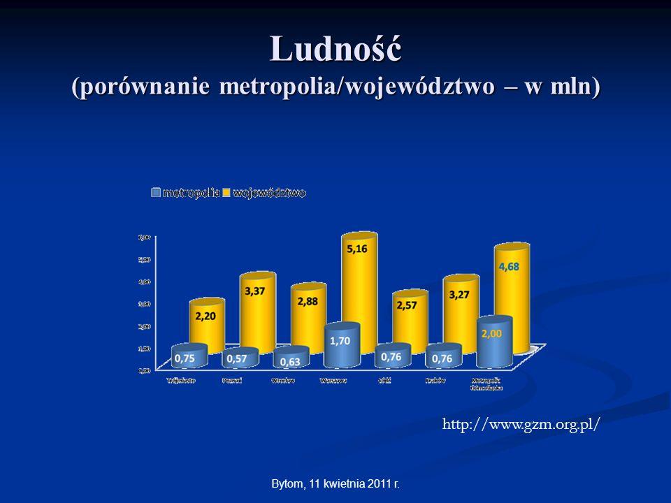 Bytom, 11 kwietnia 2011 r. Ludność (porównanie metropolia/województwo – w mln) http://www.gzm.org.pl/