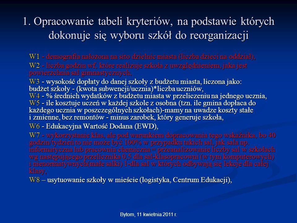 Bytom, 11 kwietnia 2011 r. 1. Opracowanie tabeli kryteriów, na podstawie których dokonuje się wyboru szkół do reorganizacji W1 - demografia nałożona n
