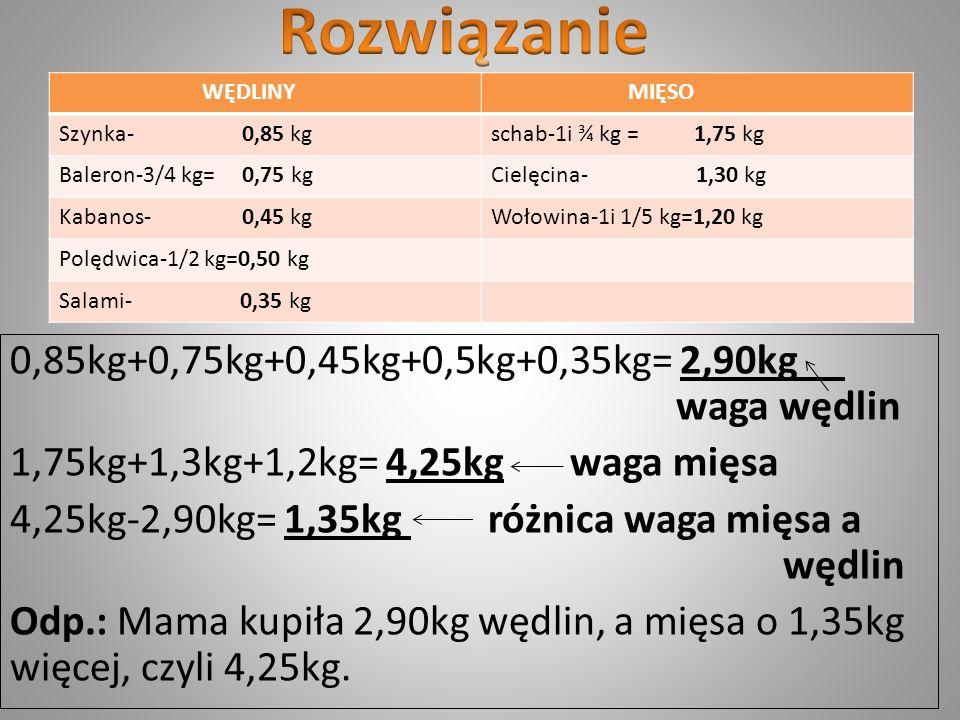 0,85kg+0,75kg+0,45kg+0,5kg+0,35kg= 2,90kg waga wędlin 1,75kg+1,3kg+1,2kg= 4,25kg waga mięsa 4,25kg-2,90kg= 1,35kg różnica waga mięsa a wędlin Odp.: Ma