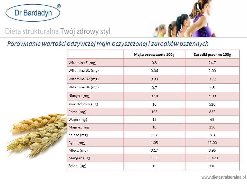 Porównanie wartości odżywczej mąki oczyszczonej i zarodków pszennych Mąka oczyszczona 100gZarodki pszenne 100g Witamina E (mg) 0,324,7 Witamina B1 (mg