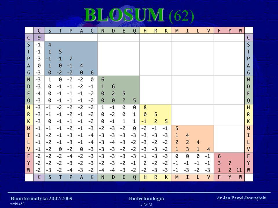 Bioinformatyka 2007/2008 wykład 3 Biotechnologia UWM dr Jan Paweł Jastrzębski BLOSUM BLOSUM (62)