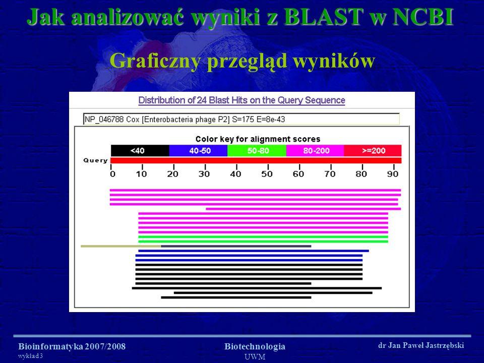 Bioinformatyka 2007/2008 wykład 3 Biotechnologia UWM dr Jan Paweł Jastrzębski Jak analizować wyniki z BLAST w NCBI Graficzny przegląd wyników