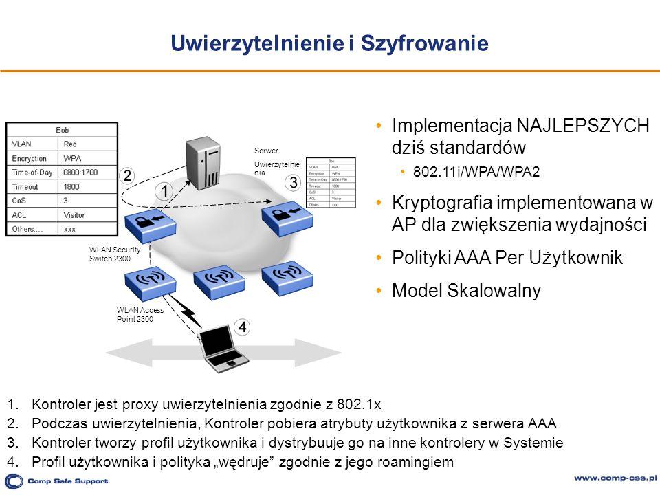 Uwierzytelnienie i Szyfrowanie Implementacja NAJLEPSZYCH dziś standardów 802.11i/WPA/WPA2 Kryptografia implementowana w AP dla zwiększenia wydajności