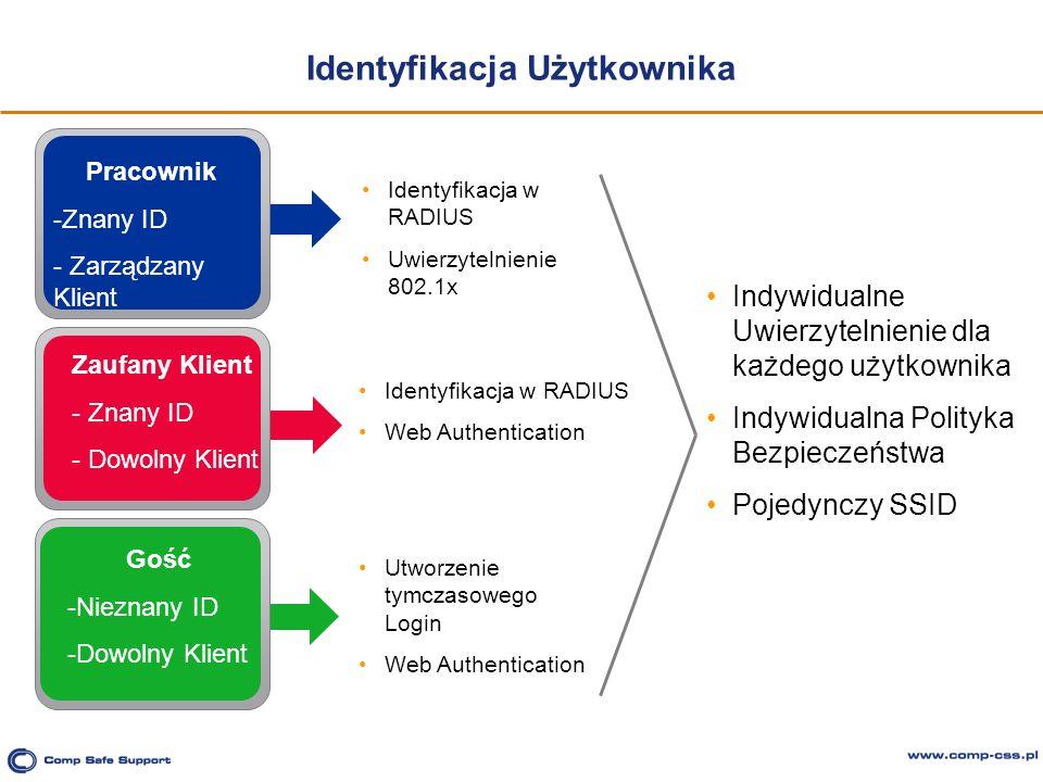 Identyfikacja Użytkownika Pracownik -Znany ID - Zarządzany Klient Zaufany Klient - Znany ID - Dowolny Klient Gość -Nieznany ID -Dowolny Klient Identyf