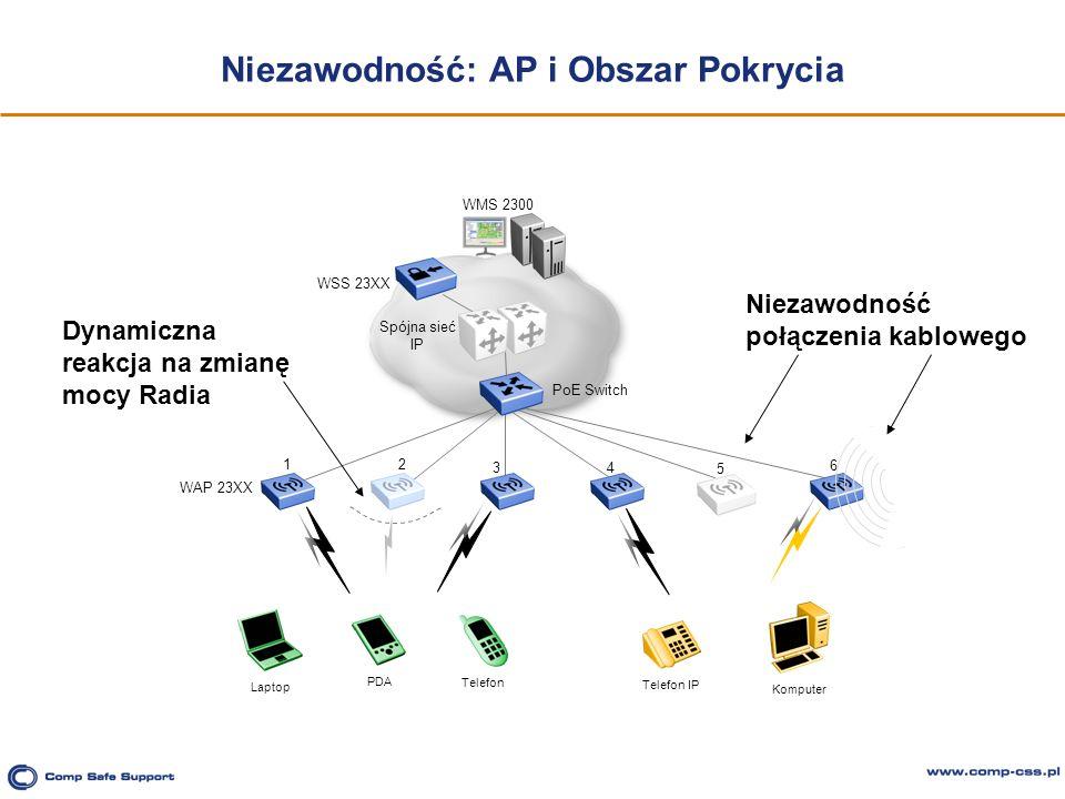 Niezawodność: AP i Obszar Pokrycia PoE Switch Spójna sieć IP WSS 23XX Laptop PDA Telefon Komputer Telefon IP 12 34 5 6 WAP 23XX WMS 2300 Dynamiczna re