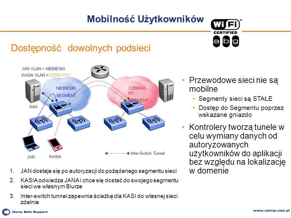Mobilność Użytkowników JAN NIEBIESKI SEGMENT CZERWO NY SEGMENT JAN VLAN = NIEBIESKI KASIA VLAN =CZERWONY AAA Przewodowe sieci nie są mobilne Segmenty