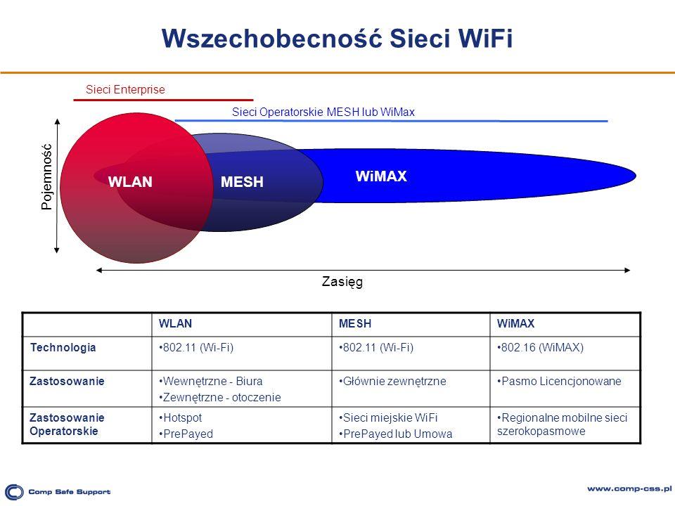 Wszechobecność Sieci WiFi WLAN WiMAX MESH WLANMESHWiMAX Technologia802.11 (Wi-Fi) 802.16 (WiMAX) ZastosowanieWewnętrzne - Biura Zewnętrzne - otoczenie