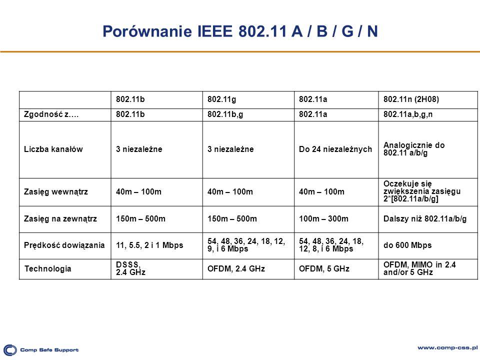 Porównanie IEEE 802.11 A / B / G / N 802.11b802.11g802.11a802.11n (2H08) Zgodność z….802.11b802.11b,g802.11a802.11a,b,g,n Liczba kanałów3 niezależne D