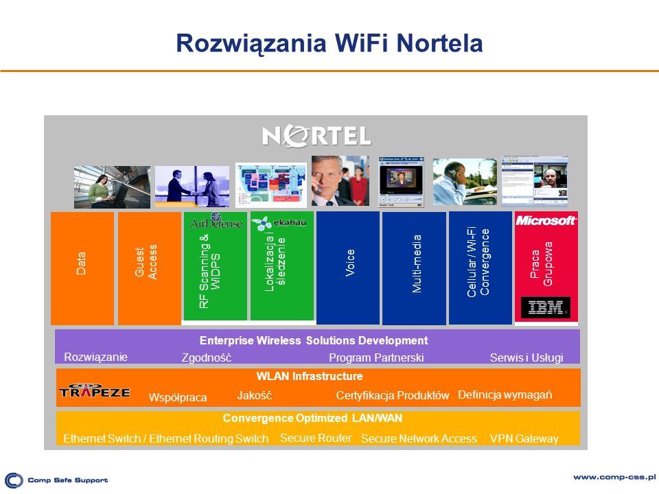 Rozwiązania WiFi Nortela Data Guest Access RF Scanning & WIDPS Voice Multi-media Praca Grupowa Cellular / Wi-Fi Convergence Lokalizacja i śledzenie Se