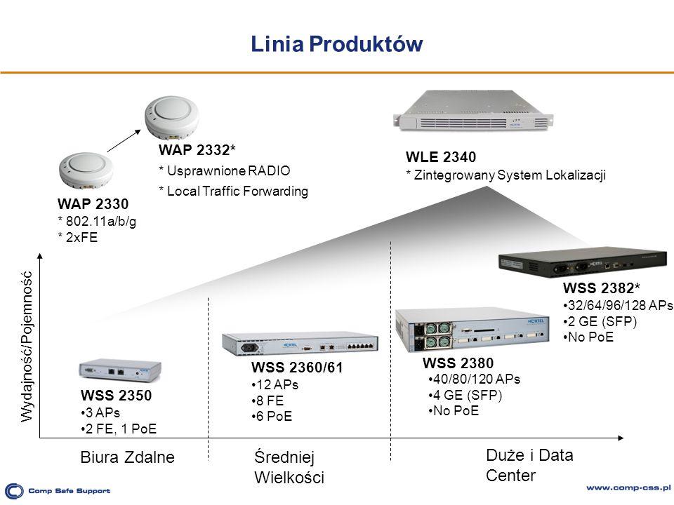 Linia Produktów WAP 2332* * Usprawnione RADIO * Local Traffic Forwarding Biura ZdalneŚredniej Wielkości Duże i Data Center WSS 2382* 32/64/96/128 APs