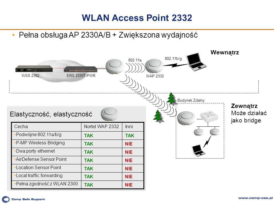 WLAN Access Point 2332 Elastyczność, elastyczność ERS 2550T-PWR WSS 2382 Budynek Zdalny Zewnątrz Może działać jako bridge CechaNortel WAP 2332Inni Pod