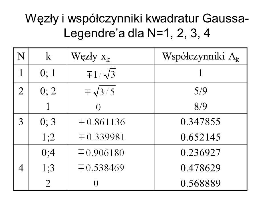 Węzły i współczynniki kwadratur Gaussa- Legendrea dla N=1, 2, 3, 4 NkWęzły x k Współczynniki A k 10; 11 20; 2 1 5/9 8/9 30; 3 1;2 0.347855 0.652145 4