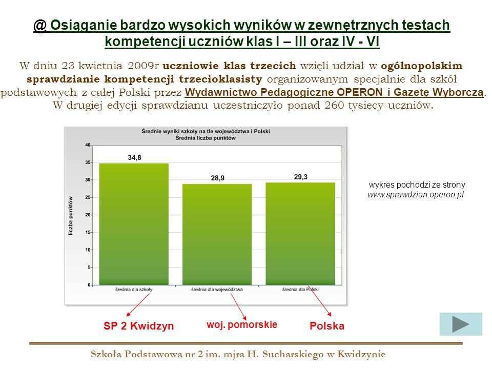 Szkoła Podstawowa nr 2 im. mjra H. Sucharskiego w Kwidzynie @ Osiąganie bardzo wysokich wyników w zewnętrznych testach kompetencji uczniów klas I – II