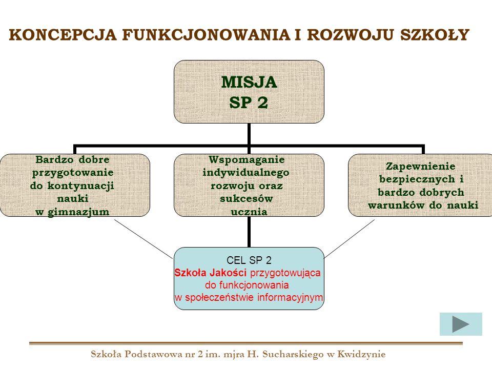Szkoła Podstawowa nr 2 im. mjra H. Sucharskiego w Kwidzynie MISJA SP 2 Bardzo dobre przygotowanie do kontynuacji nauki w gimnazjum Wspomaganie indywid